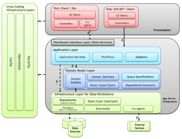 Domain Oriented NLayered .NET 4.0 Architecture