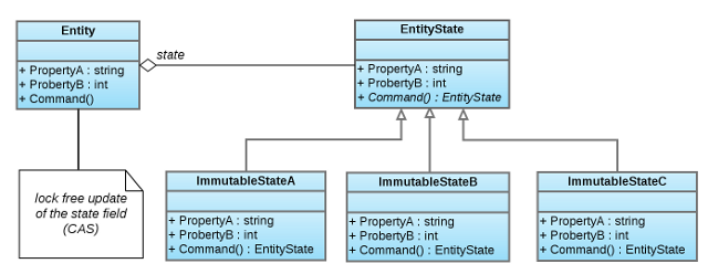 Single Mutable State structure